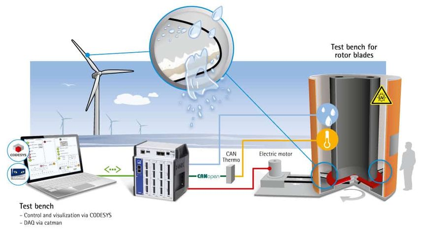 PMX como sistema de medición centralizada y automatización