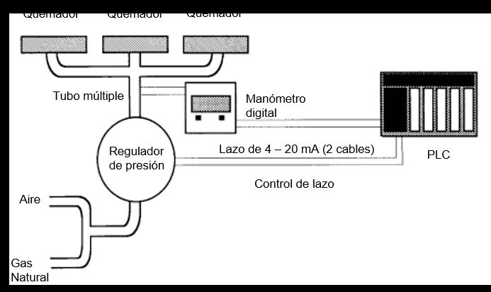 ¿Cómo controlar y medir la presión de gas en un tubo múltiple?