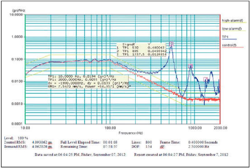 respuesta-aceleracion-PSD-min-min