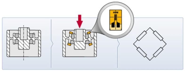 tecnologia-galgas-extensiometricas